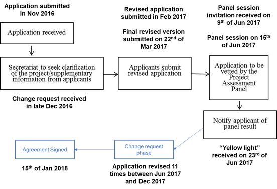 ESS Application Process Overview