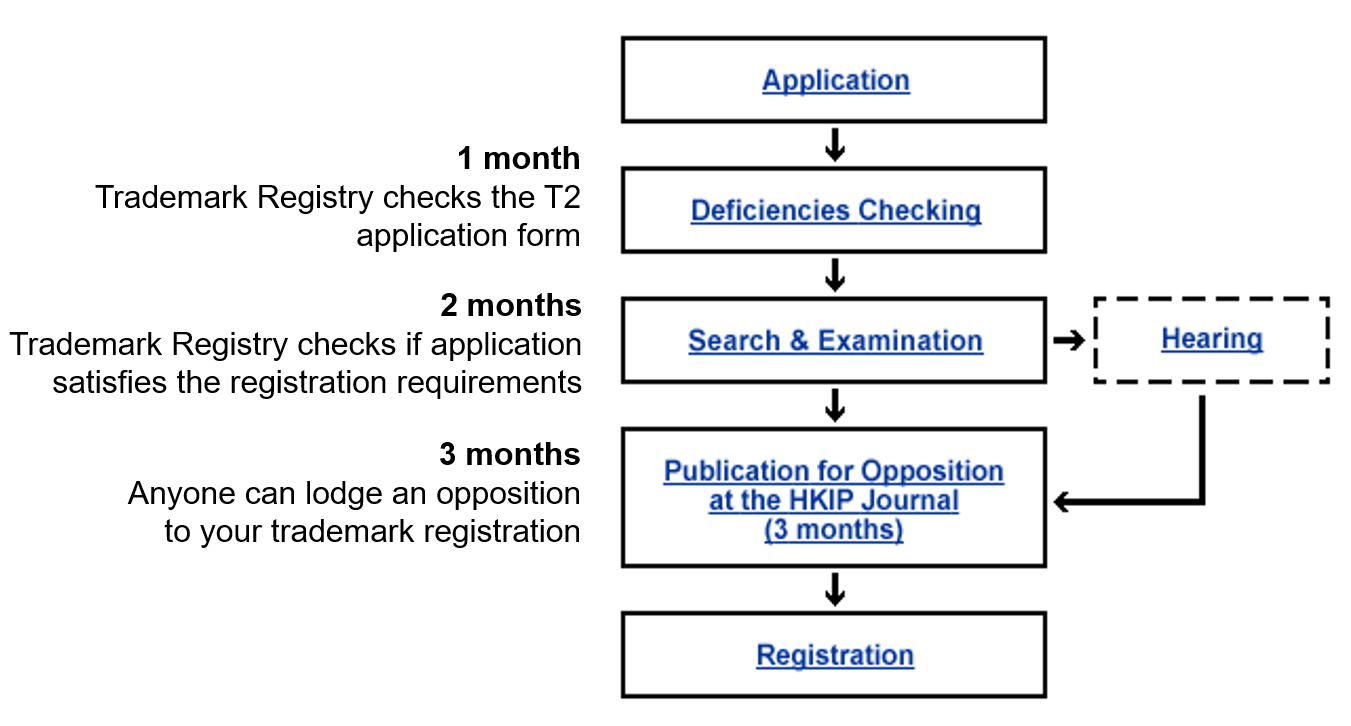 Trademark Registration Process with Timeline