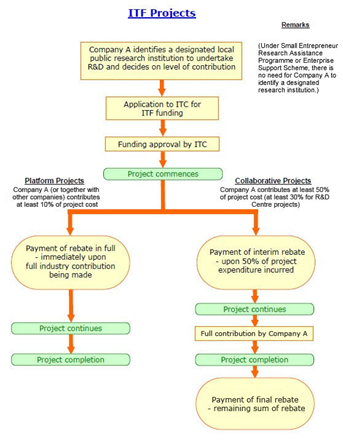 R&D Cash Rebate Scheme Process