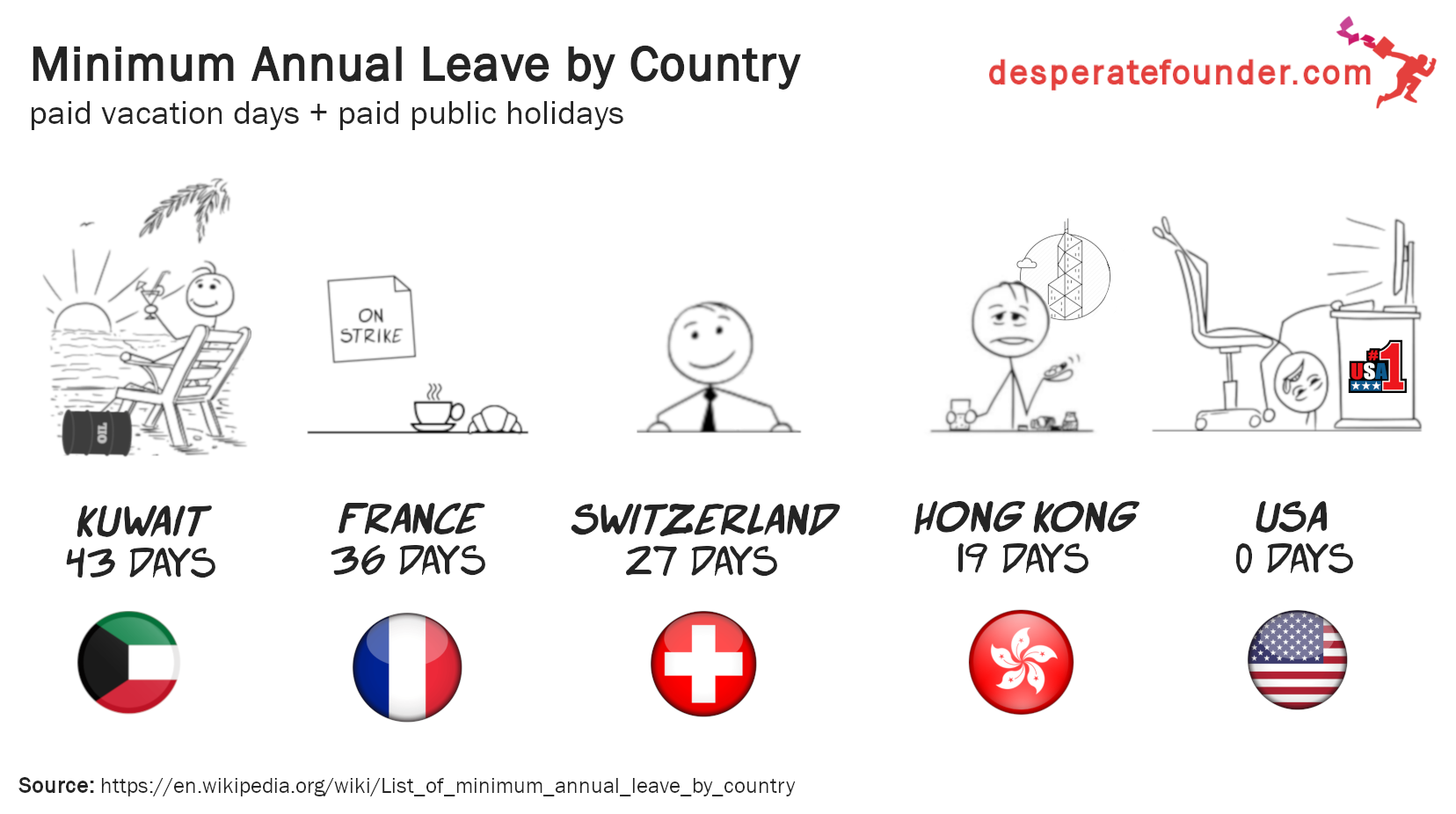 Minimum Annual Leave by Country
